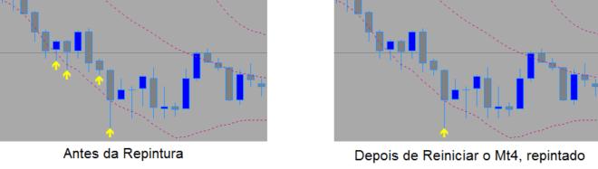 Meta Trader 4 – Repintura de indicadores