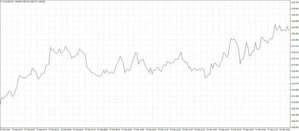 Grafico do preco do ouro