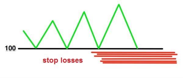 stop-losses