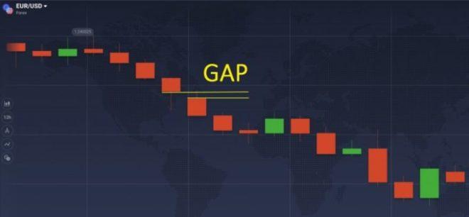 iqoption gap