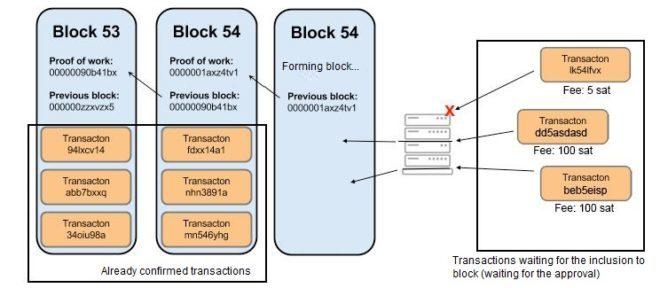Blocos em uma blockchain 1