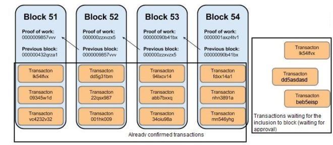 Blocos em uma blockchain