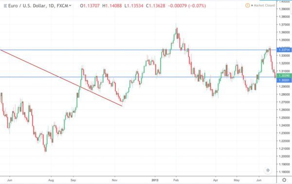 Exemplo da Analise Rapida do EUR-USD 2