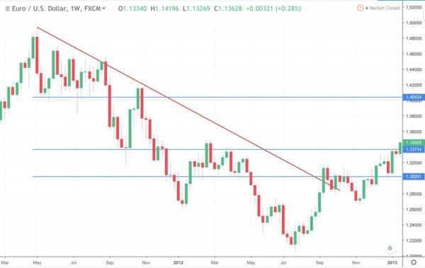 Exemplo da Analise Rapida do EUR-USD