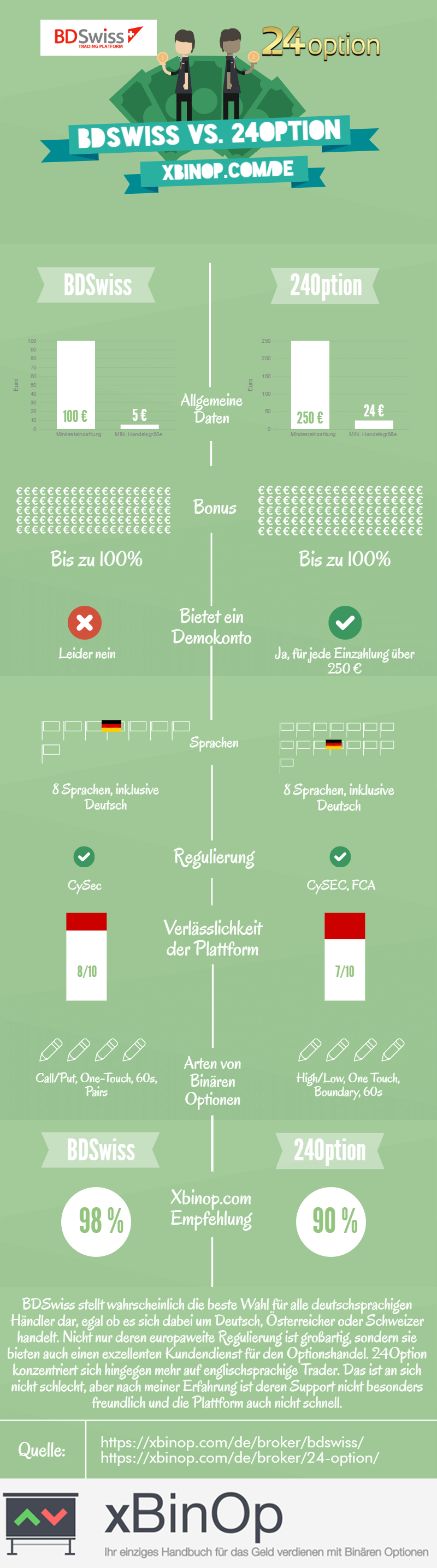 BDSwiss vs. 24Option