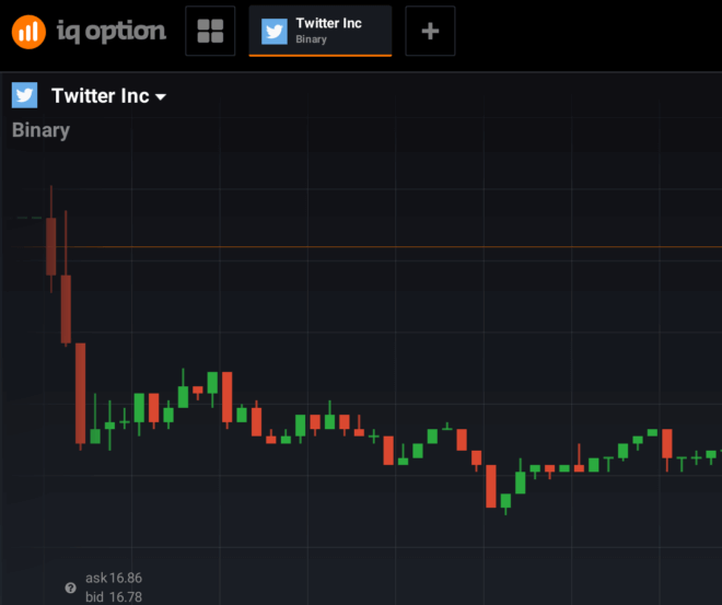 IQ Option und Twitter