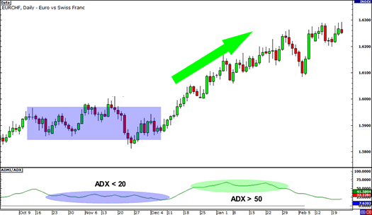 Example of trading using ADX