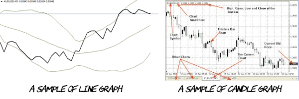 Line graph and candle graph