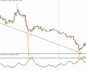 A simple use of ADX indicator