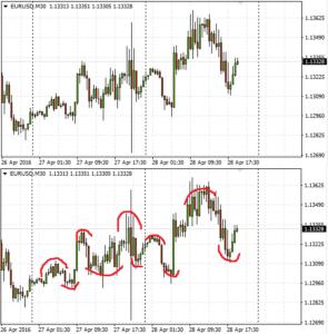 Technical analysis Swings