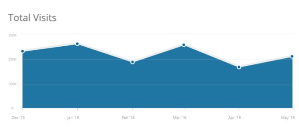 eztrader-traffic-statistics