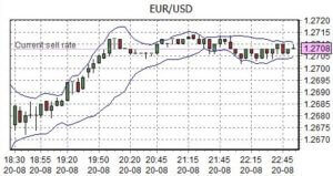 forex eur usd chart