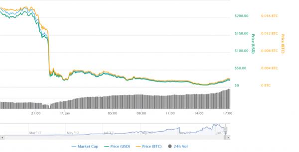 bitconnect-price
