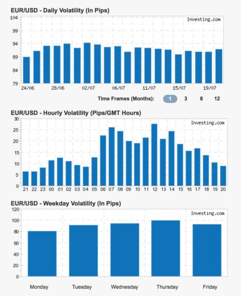 price volatillity