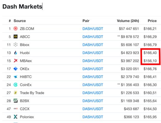 dash markets