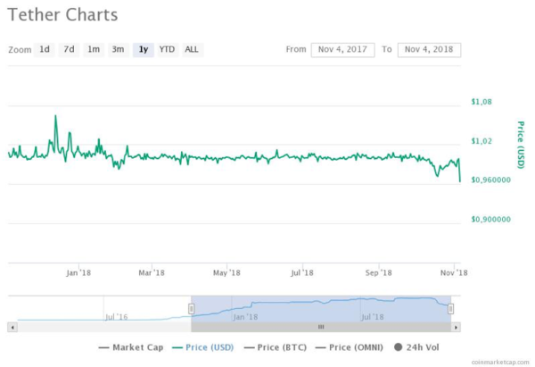 tether usd graph