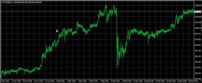 bitcoin graph in meta trader 4