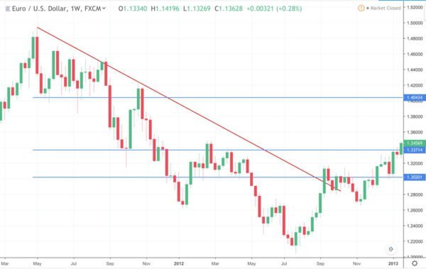 technical analysis eur-usd