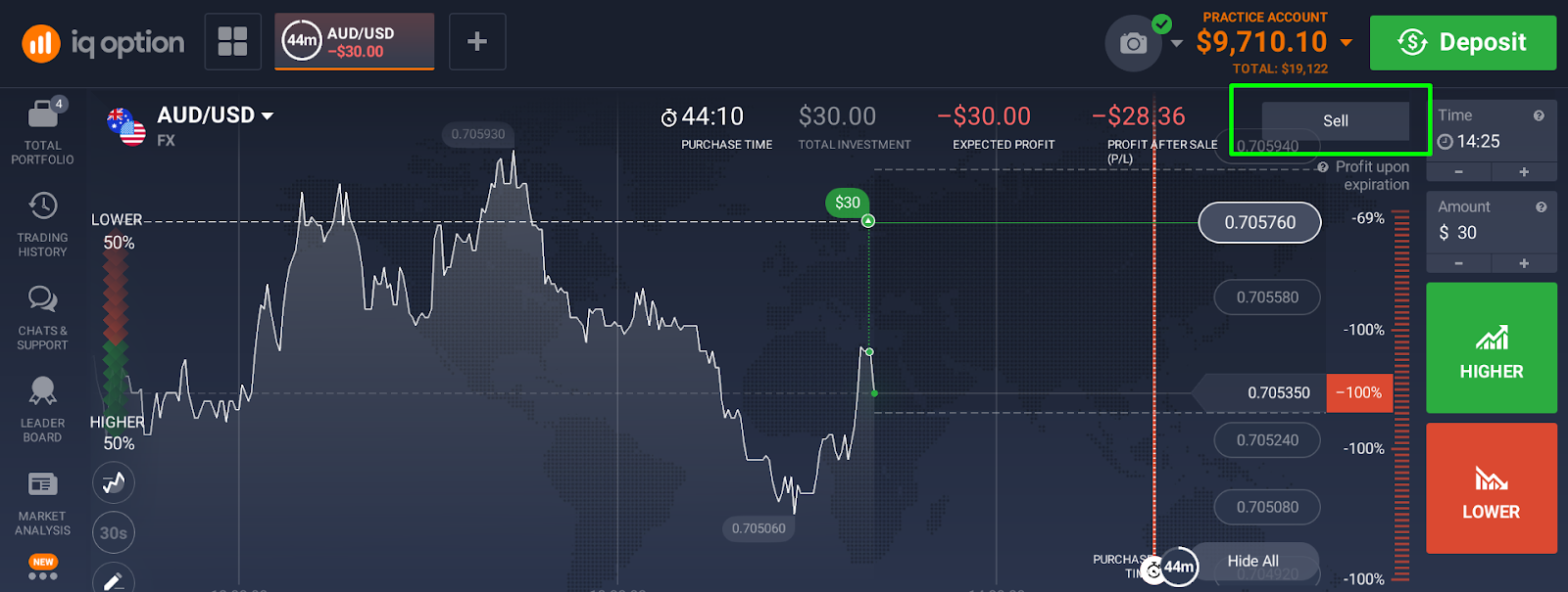 Binary options selling before expiry