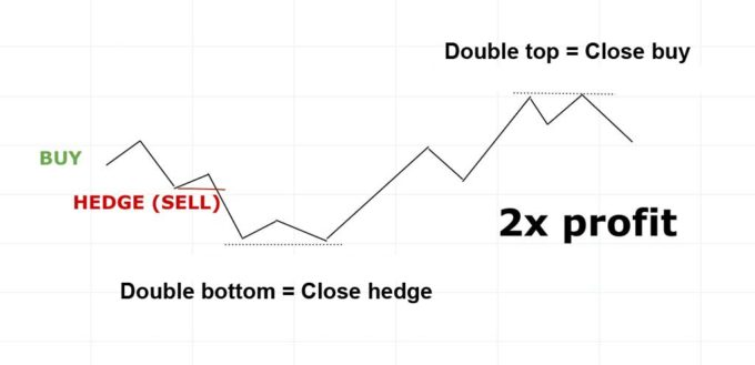 How to hedge forex with binary options