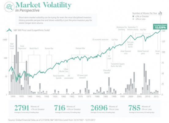 index S&P500 volatility