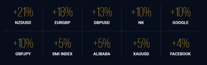 iqoption-visar-hur-vinsten-ökar-för-VIP-konton