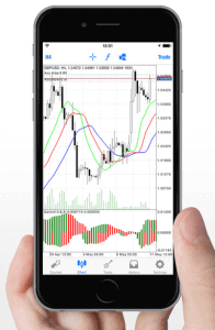 MetaTrader 4 for iOS och Android
