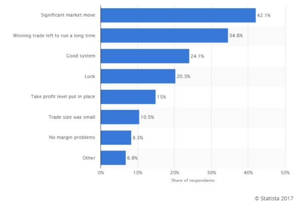 statista graph